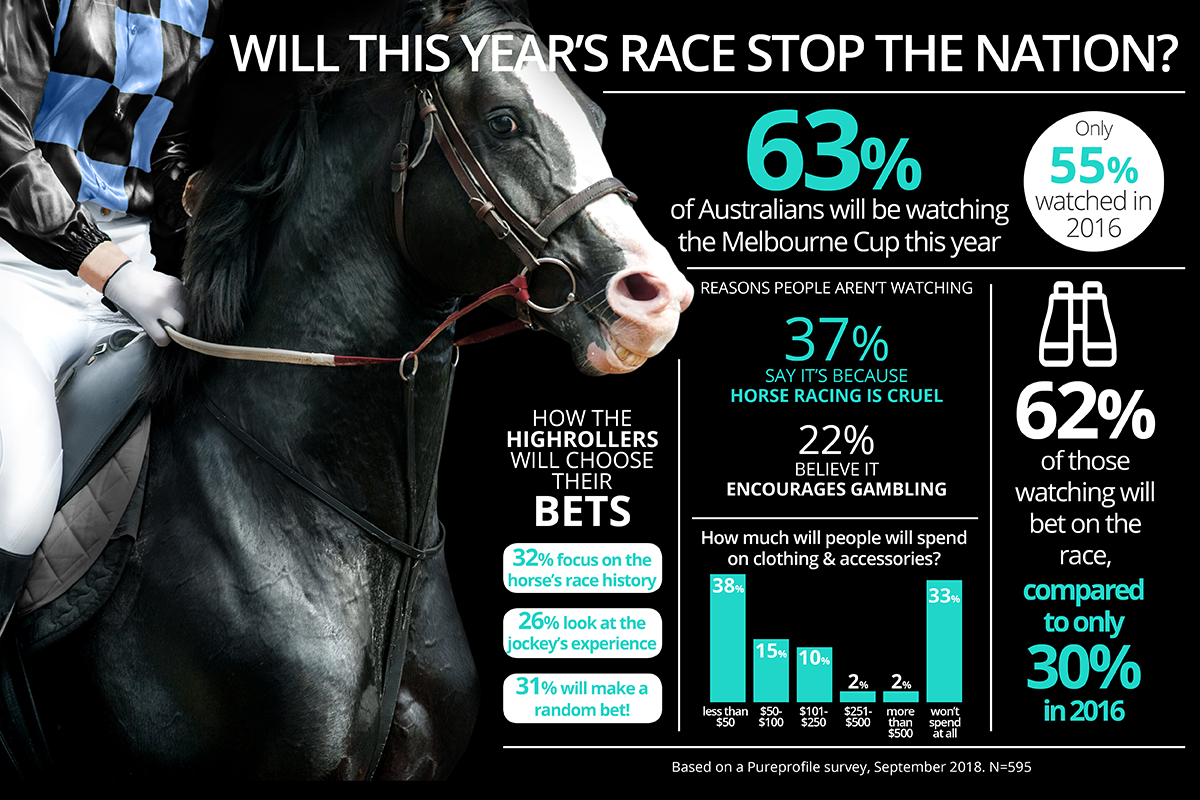 Infographic: Do you have Melbourne Cup Fever?