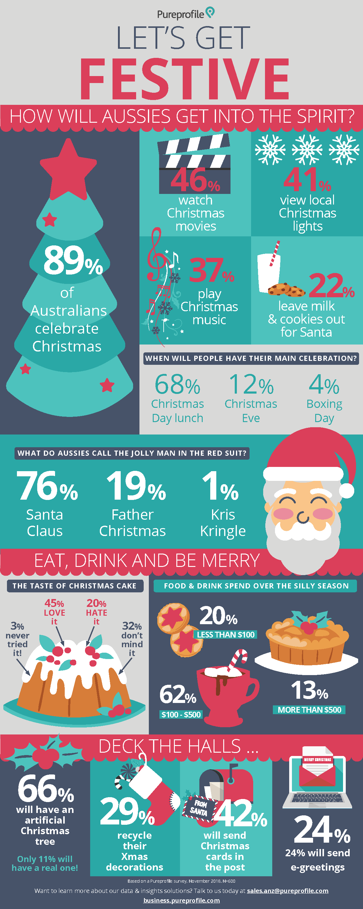 Infographic: What makes an Aussie Christmas?