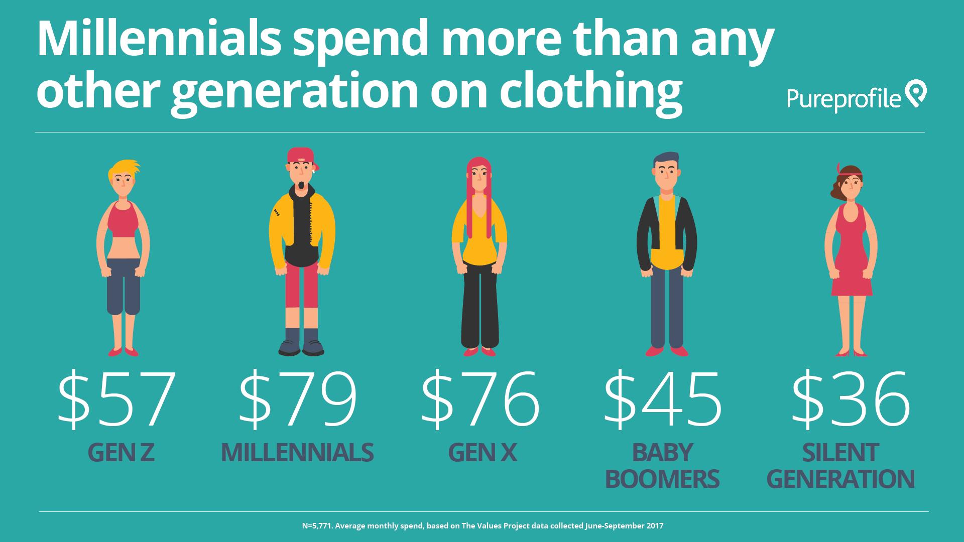 Infographic: How do Millennials spend their money?
