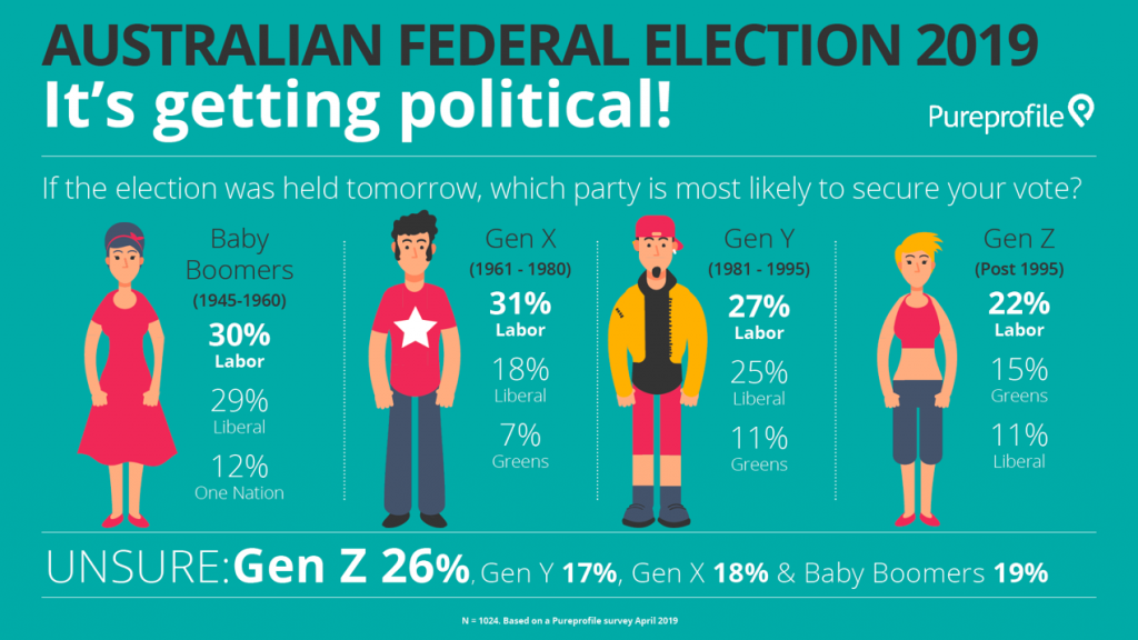 Australian federal election: It's getting political!