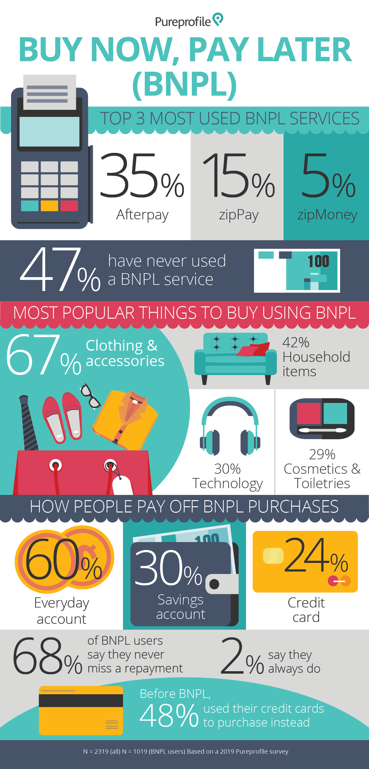 Infographic: Buy now, pay later services