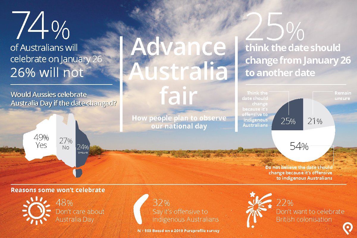 Infographic: Advance Australia fair