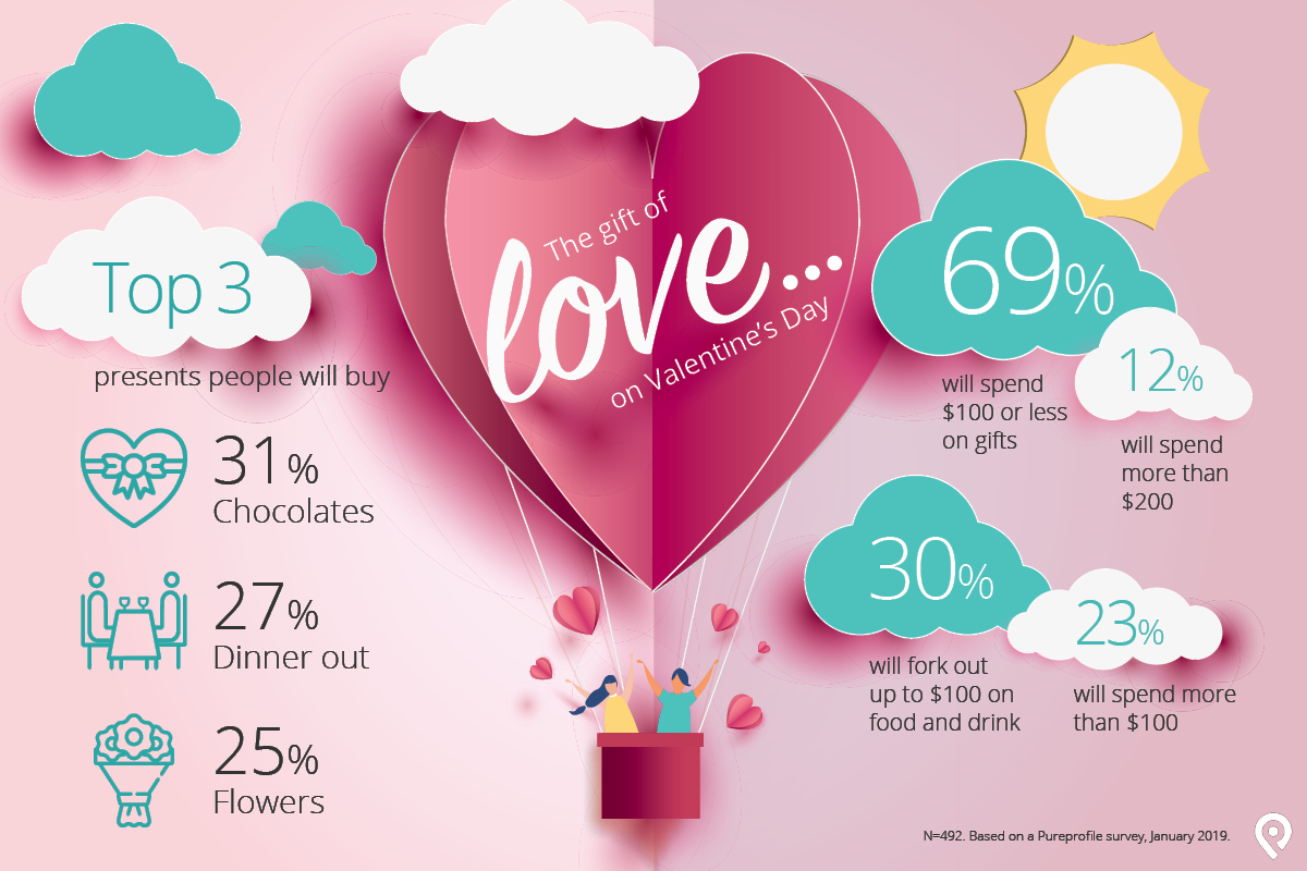Infographic: St Valentine's Day