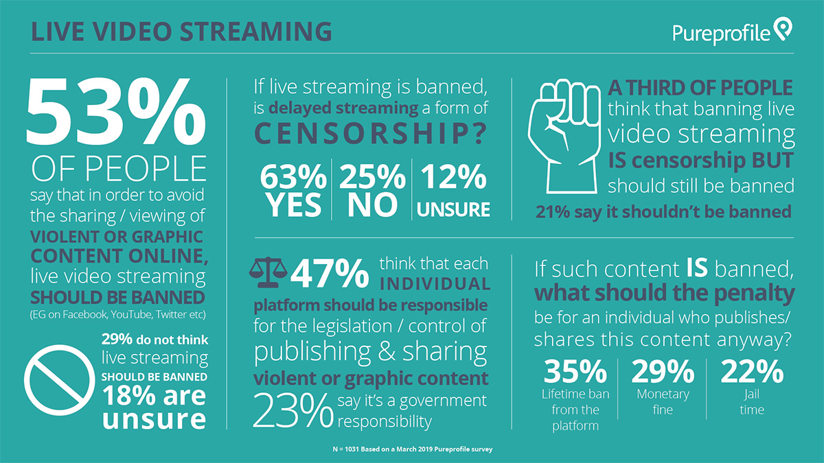 Infographic: Views on live video streaming
