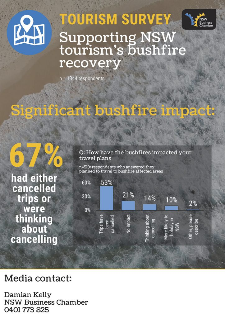 Supporting NSW tourism's bushfire recovery
