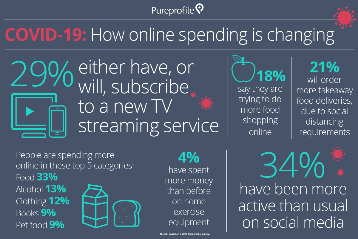 COVID-19: How online spending is changing