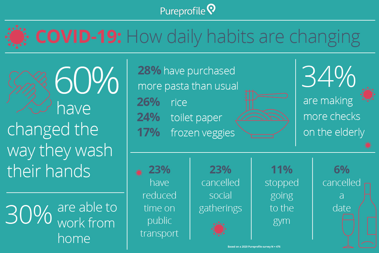 Infographic: COVID-19 – How daily habits are changing
