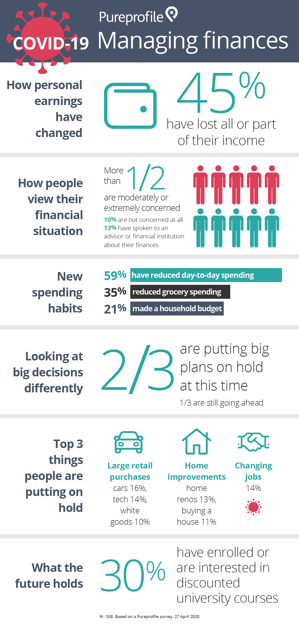 Infographic: COVID-19 – Managing finances