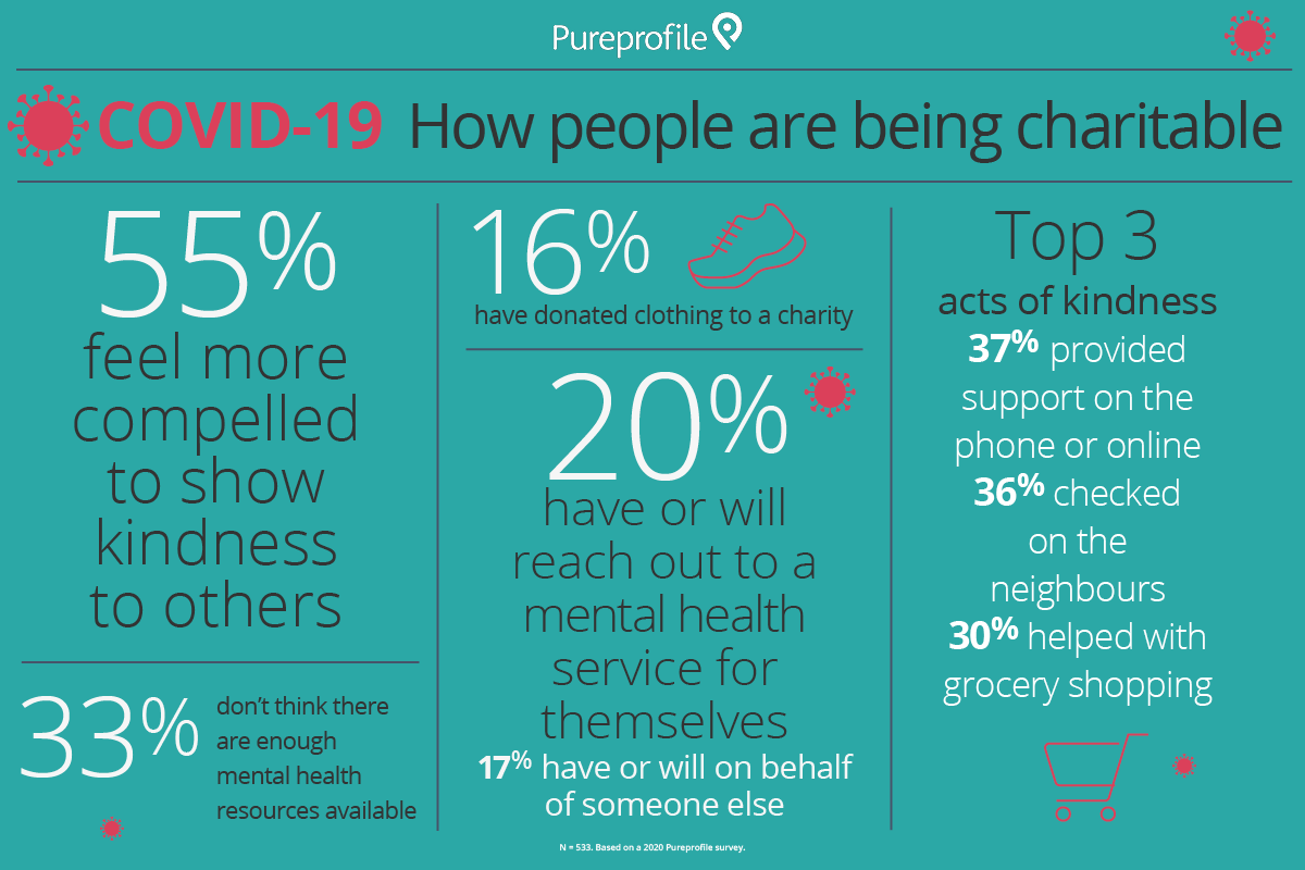 COVID-19: How people are being charitable