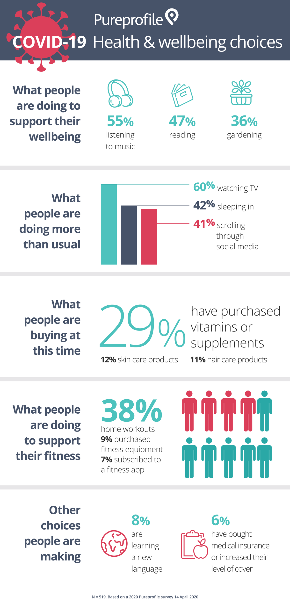 Infographic-COVID-19-wellbeing