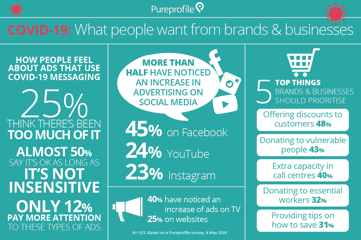 Infographic: COVID-19 – What people want from brands and businesses