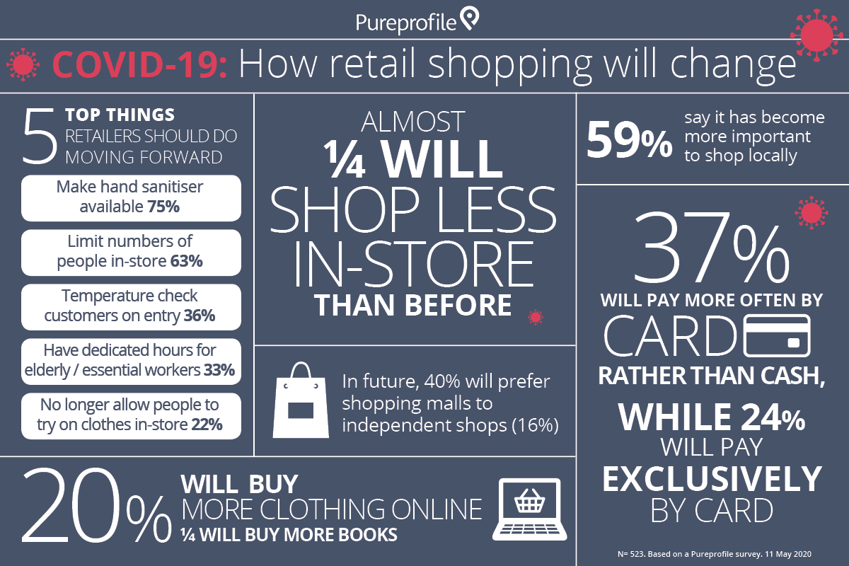 COVID-19: How retail shopping will change