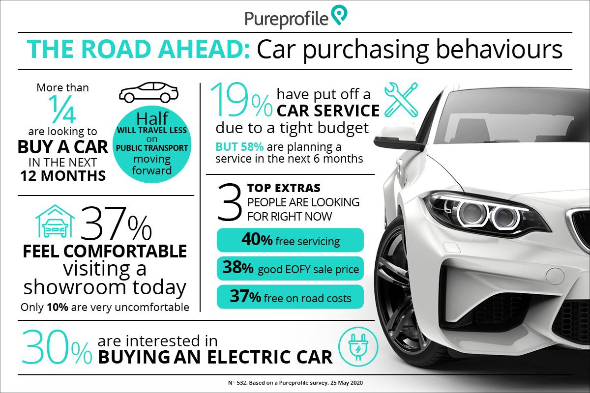 The road ahead: Car purchasing behaviours