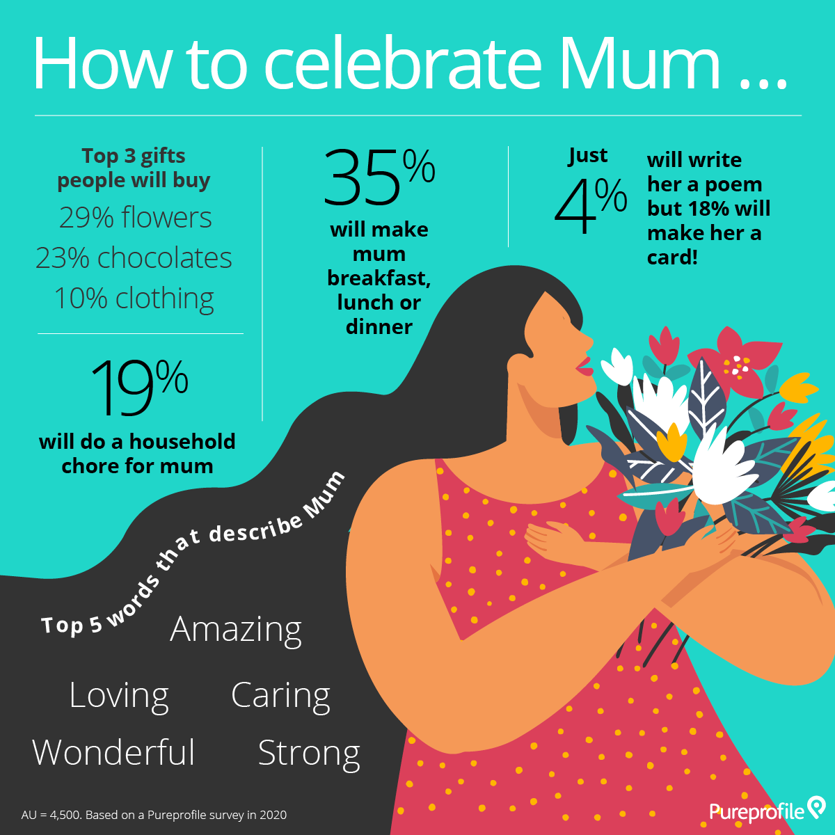 2020 Mother's Day infographic