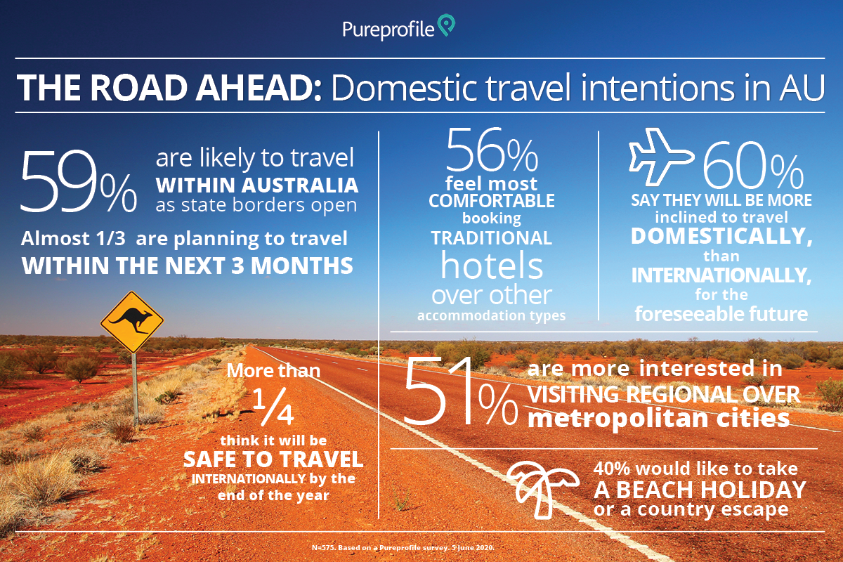 Domestic travel intentions in AU