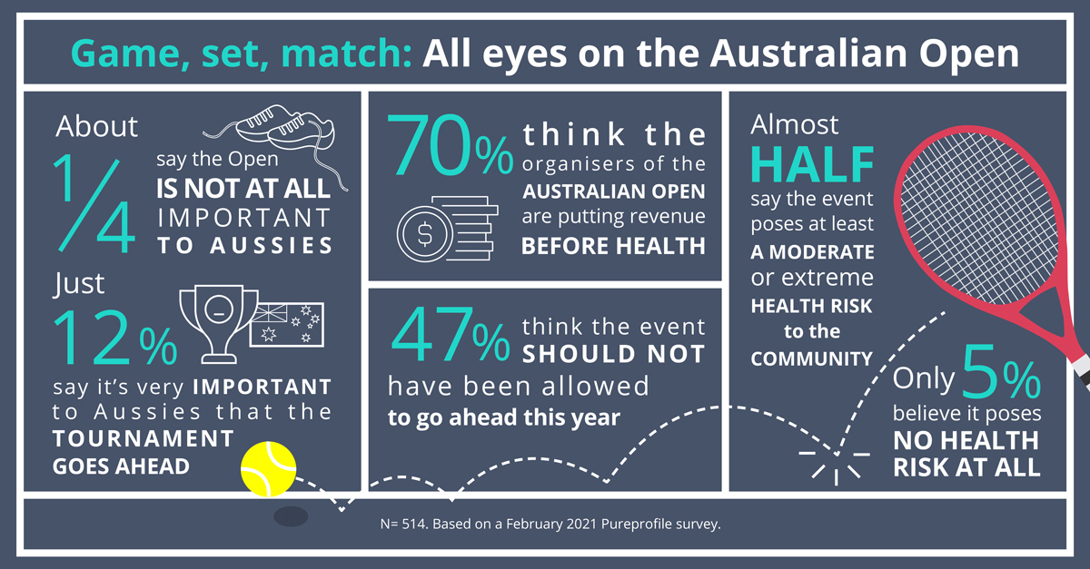 Game, set, match: All eyes on the Australian Open